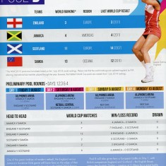 Page from the 2015 World cup programme showing teams in Pool B