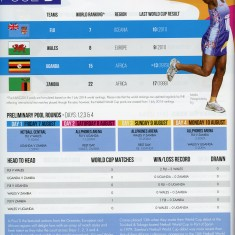 Page from the World Cup 2015 programme showing teams in Pool D