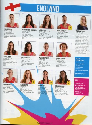 Pictures and information about the players in the England squad at the World Championships 2015