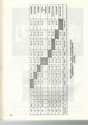 1975 4th World Tournament, New Zealand